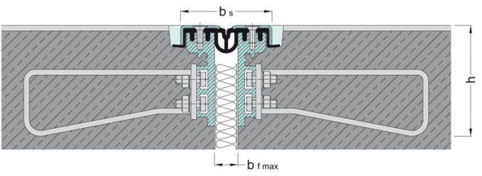 Ūdensnecaurlaidīgs profils deformācijas šuvēm MIGUTAN FP(G).../90 B Nl ar cilpām