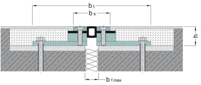 Ūdensnecaurlaidīgs profils deformācijas šuvēm MIGUTAN FPSG 68 ES